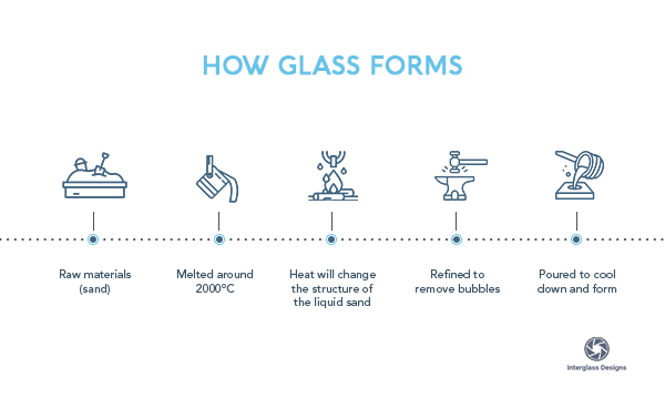 How glass forms